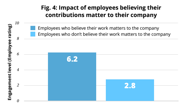 an employee depends on the organization
