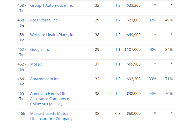 Top lowest tenure companies identified in the PayScale survey