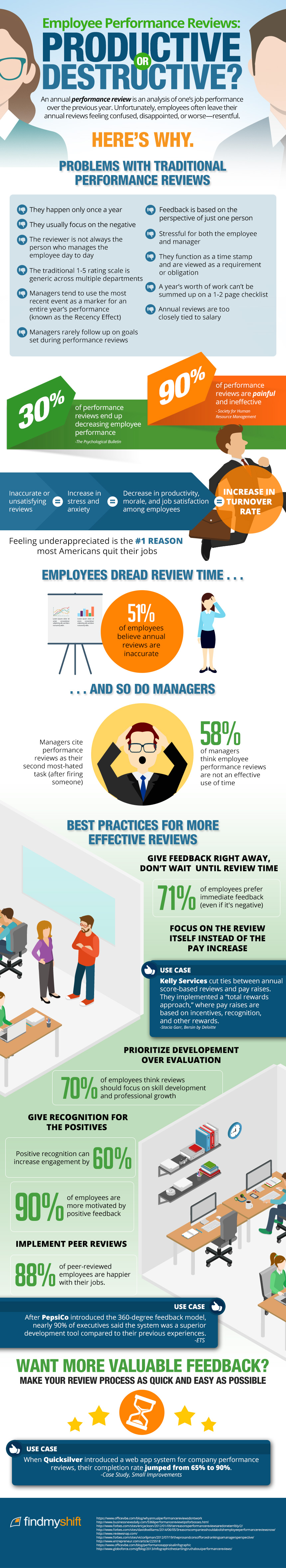Employee performance reviews- productive or destructive-infographic