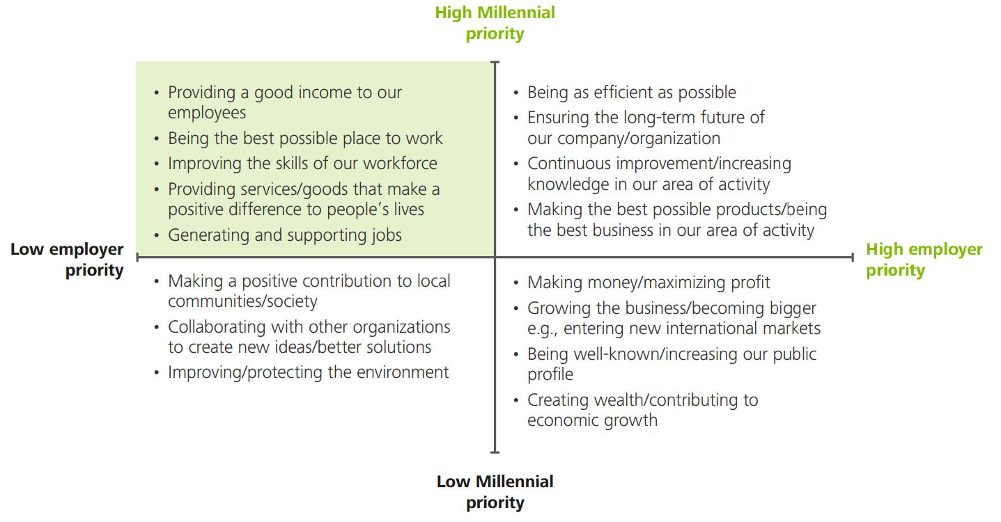 Should We Stop Making a Big Deal about Millennials - 2016 Deloitte Millennial Survey 02