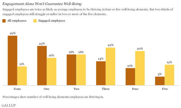 They also found that engaged employees are thriving in more wellness categories when compared with all employees.