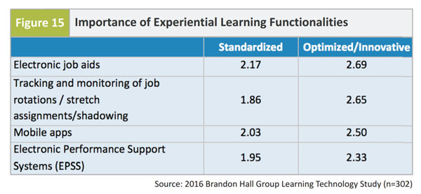 Satisfaction Rate for Experiential Learning Functionality (4-point scale) - 2016 Brandon Hall Group Learning Technology Study