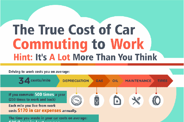 [Infographic] How Commuting Eats a Hole In Worker Salaries