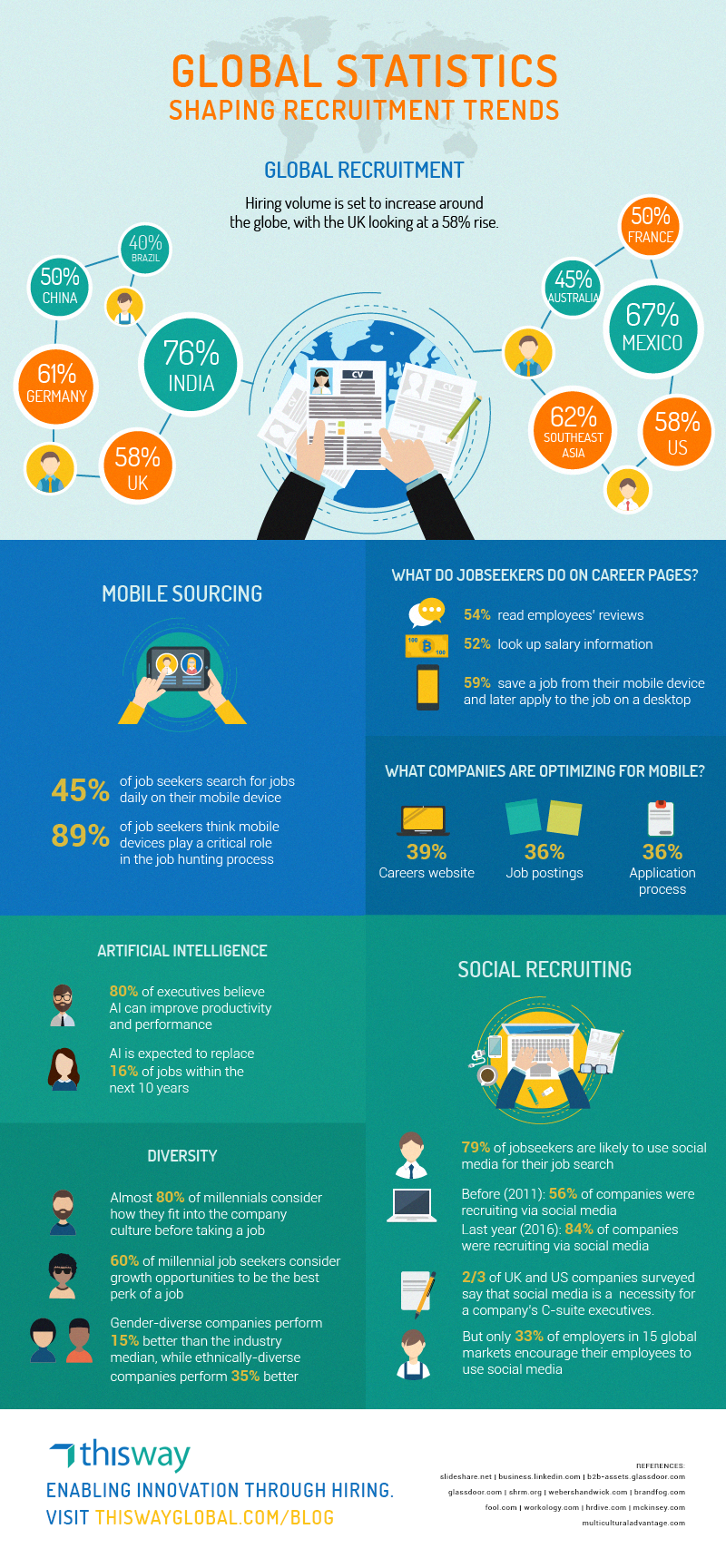 Infographic Global Statistics Shaping Recruitment
