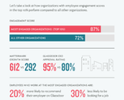 The Cost of Not Focusing on Employee Engagement is Higher Than Ever